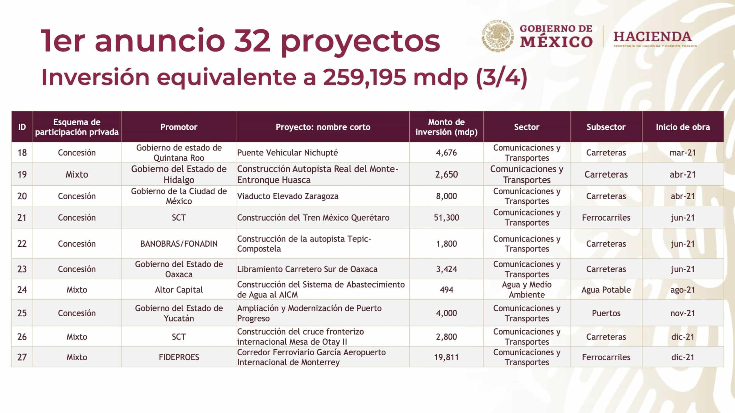 Gobierno y sector privado retoman construcción del tren México-Querétaro