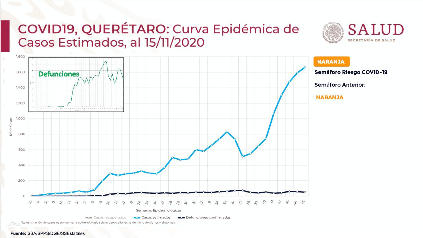 Alerta López-Gatell sobre aumento acelerado de casos de COVID-19 en el estado de Querétaro. Foto: Especial