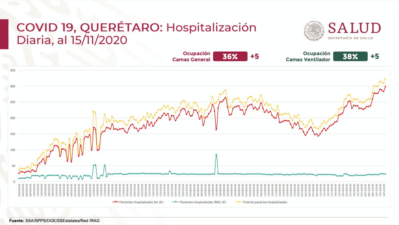 Durante la semana pasada, aumentó 5% tanto la ocupación de camas generales como de camas con ventilador en el estado de Querétaro. Foto: Especial