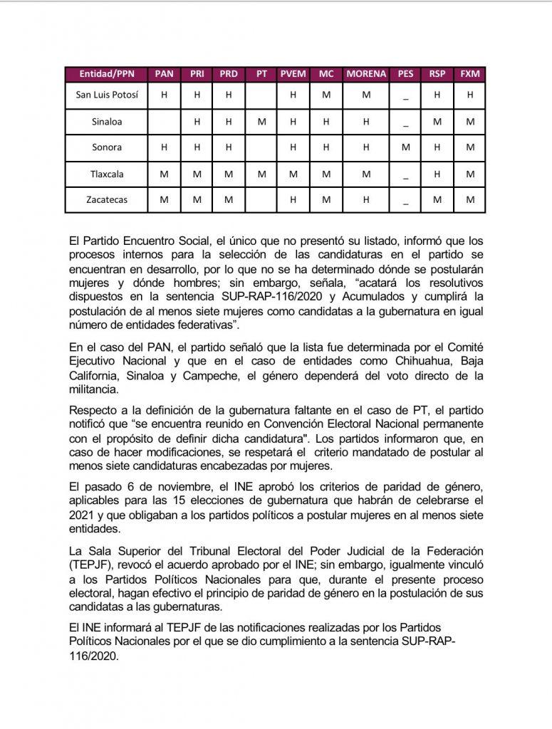 INE recibe de partidos políticos listado de mujeres para candidatas a gubernatura