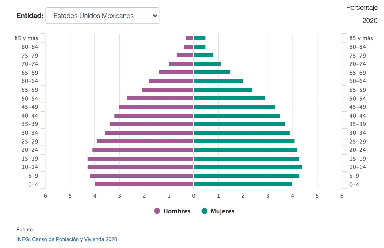 México tiene 126 millones 14 mil 024 de habitantes: Inegi