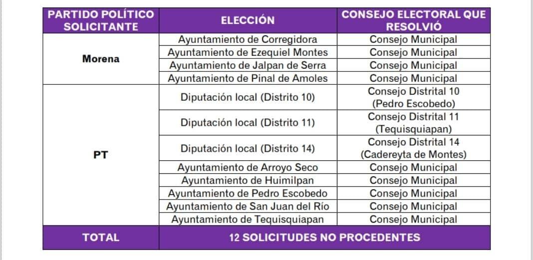 El IEEQ declaró improcedentes candidaturas de Morena y el PT. Foto: Especial