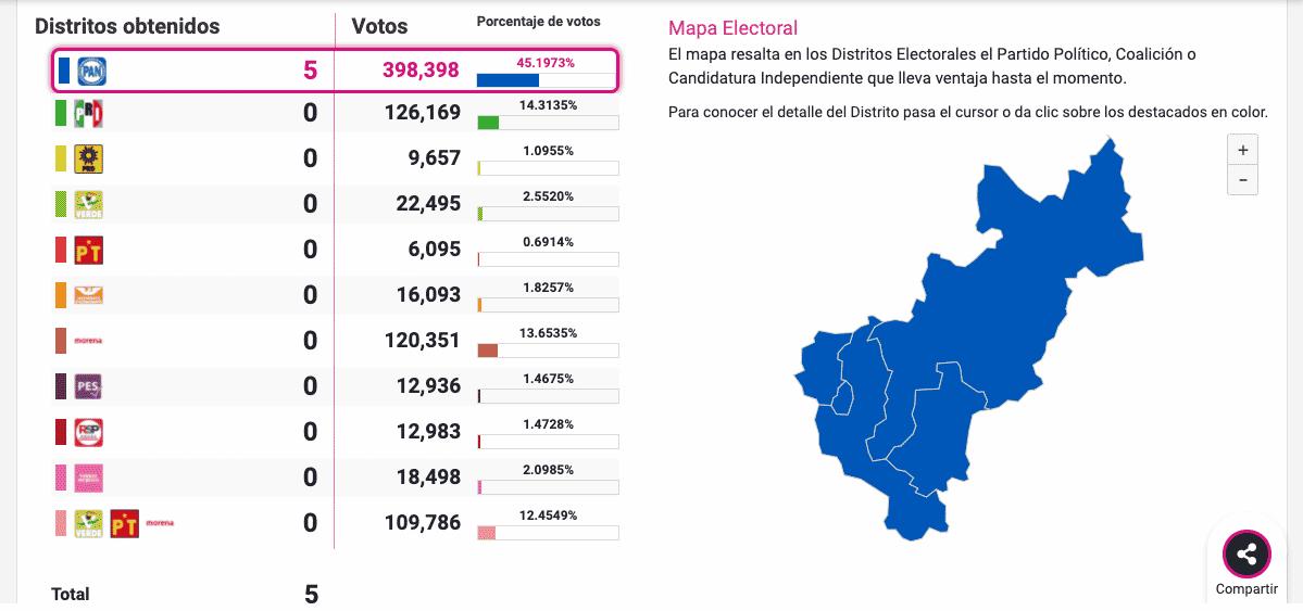 Las candidatas y candidatos del PAN a diputaciones federales ganaron en los 5 distritos del estado de Querétaro. Foto: Especial