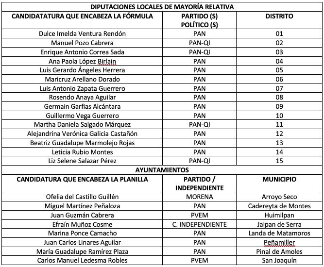 El IEEQ declaró la validez de las elecciones en 15 distritos y 8 ayuntamientos. Foto: Especial