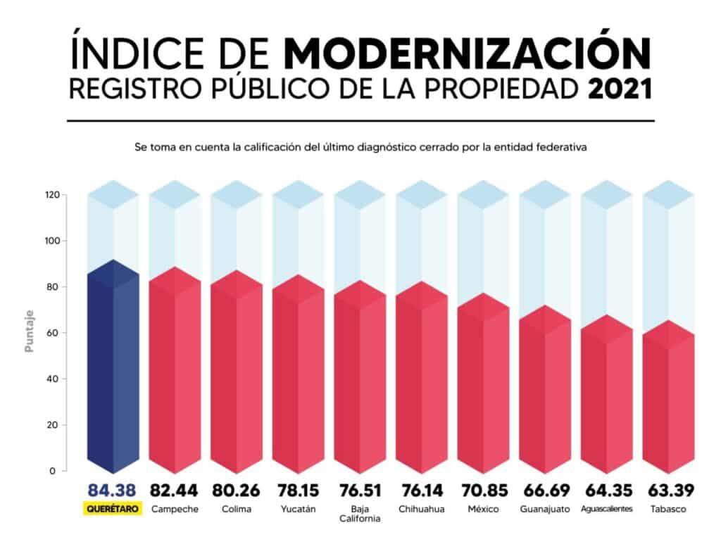Querétaro, primer lugar en Modernización del Registro Público de la Propiedad 2021