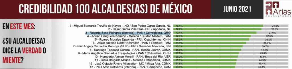 Alcalde de Corregidora, tercer lugar en aprobación ciudadana a nivel nacional
