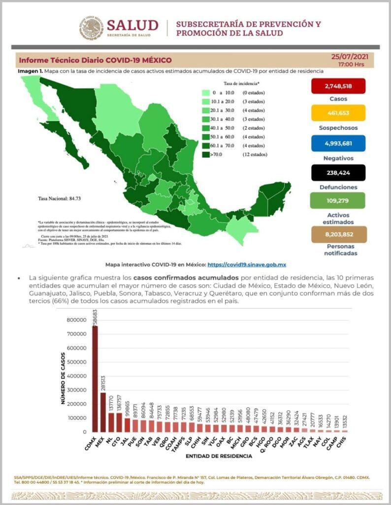 Querétaro con 72 mil 855 casos confirmados acumulados de Covid-19: Salud